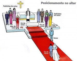 Posicionamento no altar, A posição de cada pessoa no altar em um casamento.
